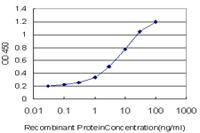 ELISA - TEM7 antibody (ab68354)