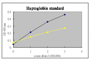 ELISA - Haptoglobin antibody (ab75455)