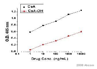 ELISA - Cyclosporin A antibody [CSZ.22] (ab8312)