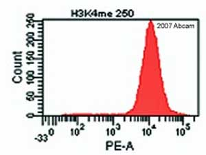 Flow Cytometry - Histone H3 (mono methyl K4) antibody - ChIP Grade (ab8895)