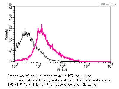 Flow Cytometry - HTLV I gp46 antibody [67/5.5.13.1] (ab9082)
