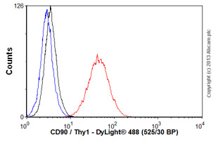 Flow Cytometry - Anti-CD90 / Thy1 [MRC OX-7] antibody (ab225)