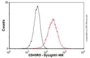 Flow Cytometry - Anti-CD45RO antibody [UCH-L1] (ab23)