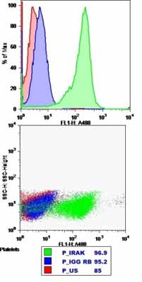 Flow Cytometry - IRAK antibody (ab238)
