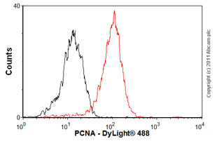Flow Cytometry - Anti-PCNA antibody [PC10] - Proliferation Marker (ab29)