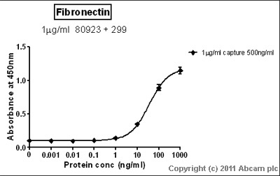 Sandwich ELISA - Fibronectin antibody (ab299)