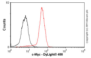 Flow Cytometry - c-Myc antibody [9E11] - ChIP Grade (ab56)
