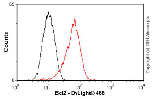 Flow Cytometry - Anti-Bcl-2 [100/D5] antibody (ab692)