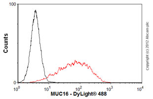Flow Cytometry-Anti-MUC16 antibody [OC125](ab693)