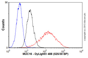 Flow Cytometry - Anti-MUC16 antibody [OV185:1] (ab697)