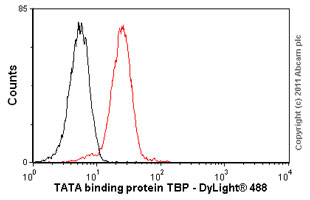 Flow Cytometry-TATA binding protein TBP antibody [1TBP18] - Nuclear Loading Control and ChIP Grade(ab818)