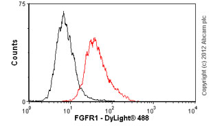 Flow Cytometry - Anti-FGFR1 antibody [M19B2] (ab823)