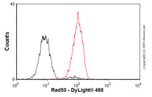 Flow Cytometry-Anti-Rad50 antibody [13B3/2C6](ab89)