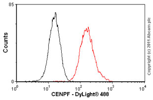 Flow Cytometry - CENPF antibody [14C10 /1D8] (ab90)