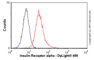 Flow Cytometry - Insulin Receptor alpha antibody [47-9] (ab982)