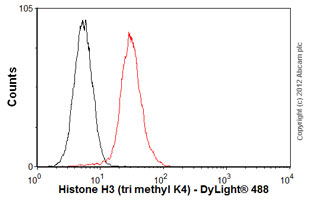 Flow Cytometry-Anti-Histone H3 (tri methyl K4) antibody [mAbcam1012] - ChIP Grade(ab1012)