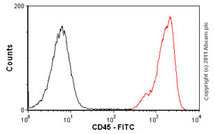 Flow Cytometry - Anti-CD45 antibody [GA90] (FITC) (ab1175)