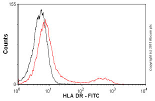 Flow Cytometry - Anti-HLA DR antibody [LN3] (FITC) (ab1182)