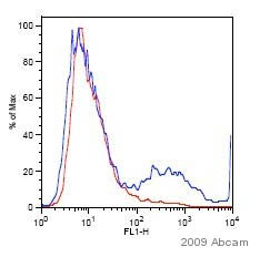 Flow Cytometry - 6X His tag® antibody (FITC) (ab1206)