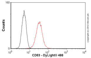 Flow Cytometry-Anti-CD63 antibody [NK1/C3](ab1318)