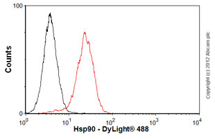 Flow Cytometry-Anti-Hsp90 antibody [S88](ab1429)