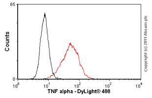 Flow Cytometry - TNF alpha antibody [52B83] (ab1793)