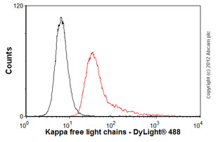 Flow Cytometry-Anti-Kappa free light chains antibody [4C11](ab1939)