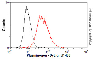 Flow Cytometry-Anti-Plasminogen antibody [3C2](ab10178)