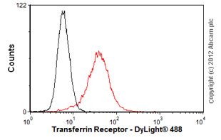 Flow Cytometry-Anti-Transferrin Receptor antibody [23D10 ](ab10251)
