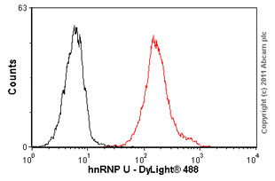 Flow Cytometry - hnRNP U antibody [3G6] (ab10297)