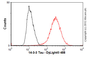 Flow Cytometry-Anti-14-3-3 Tau antibody [3B9](ab10439)