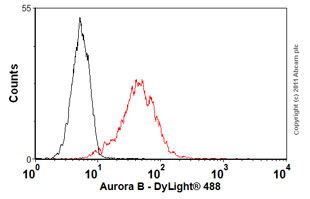 Flow Cytometry-Anti-Aurora B antibody [mAbcam 10735](ab10735)