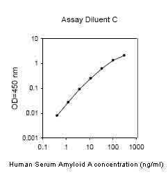 ELISA - Serum Amyloid A Human ELISA Kit (ab100635)