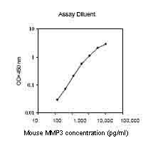 ELISA - MMP3 Mouse ELISA kit (ab100731)