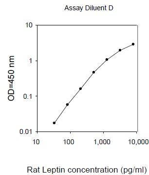 ELISA - Leptin Rat ELISA Kit (ab100773)