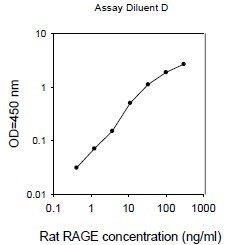 ELISA - RAGE Rat ELISA Kit (ab100780)