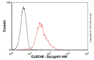 Flow Cytometry - Anti-CLEC4E antibody [AT16E3] (ab100846)