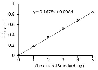 Functional Studies - Cholesterol/Cholesteryl Ester Detection Kit (ab102515)