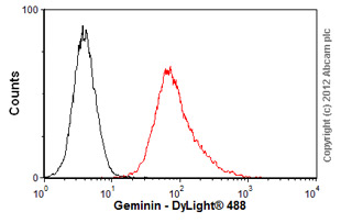 Flow Cytometry-Anti-Geminin antibody(ab104306)