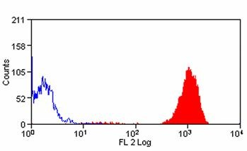 Flow Cytometry - Neutrophil antibody [7/4] (Phycoerythrin) (ab105157)