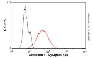 Flow Cytometry - Anti-Contactin 1 antibody [S73-20] (ab105582)