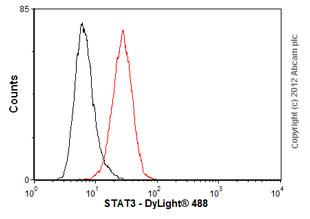 Flow Cytometry-Anti-STAT3 antibody [  3B5](ab105934)