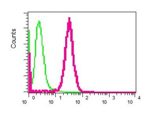 Flow Cytometry - Apg3 antibody [EPR4802] (ab108282)