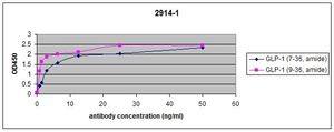 ELISA - Anti-GLP1 antibody [EPR4042] (ab108443)