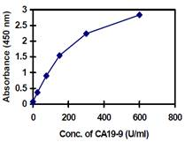 ELISA - Cancer Antigen CA19-9 Human ELISA Kit (ab108642)