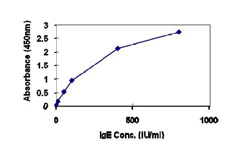 - Immunoglobulin IgE Human ELISA kit (ab108650)