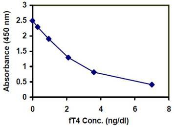 ELISA - Thyroxine (T4) Human ELISA Kit (ab108662)