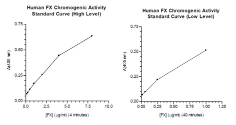 Functional Studies - Factor X Human Chromogenic Activity Assay Kit - 1 x 96 wells plate (ab108833)