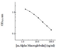 Competitive ELISA - alpha Macroglobulin Mouse ELISA Kit (ab108886)