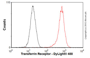 Flow Cytometry-Anti-Transferrin Receptor antibody [EPR4012](ab108985)
